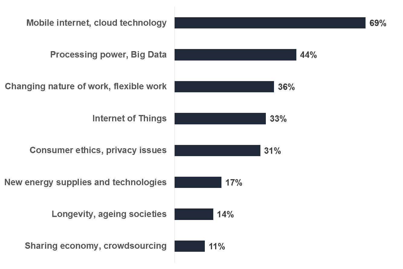 Mobility, Big Data and Flexibility: The Skills To Master By 2020