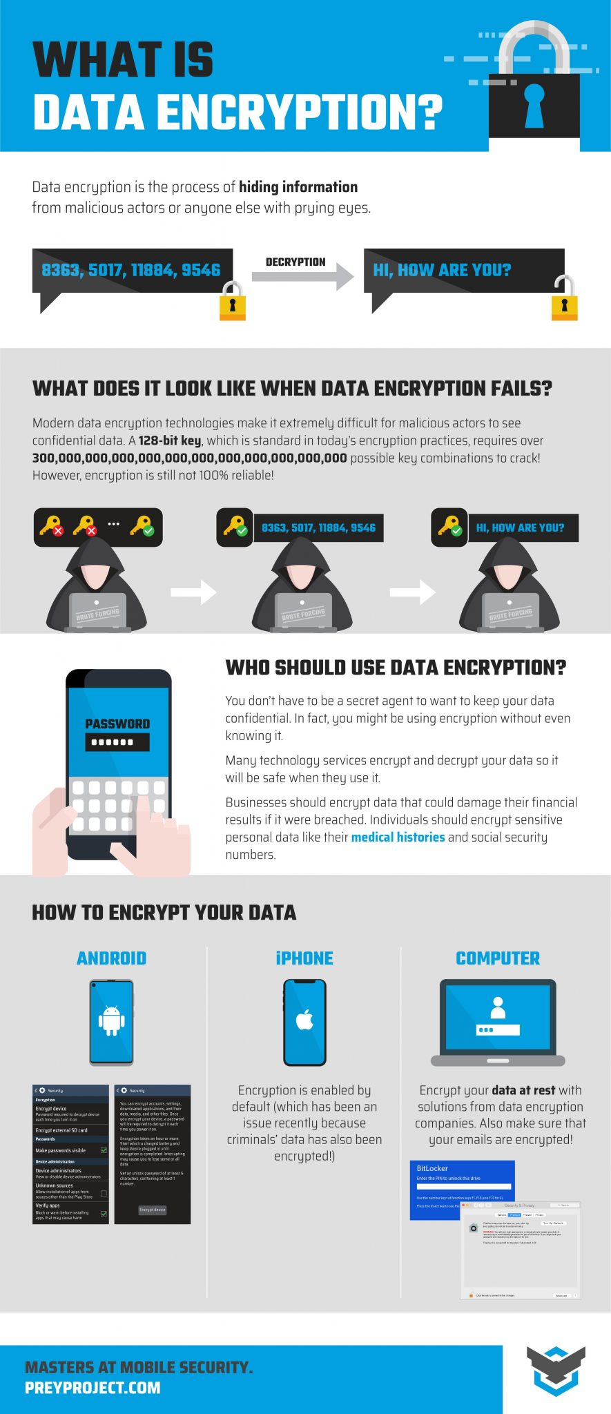 What is Data Encryption? Infographic